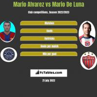 Mario Alvarez vs Mario De Luna h2h player stats