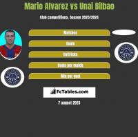 Mario Alvarez vs Unai Bilbao h2h player stats