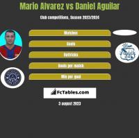 Mario Alvarez vs Daniel Aguilar h2h player stats