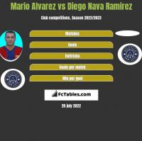Mario Alvarez vs Diego Nava Ramirez h2h player stats