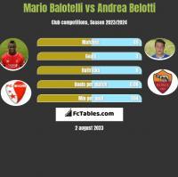 Mario Balotelli vs Andrea Belotti h2h player stats