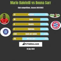 Mario Balotelli vs Bouna Sarr h2h player stats