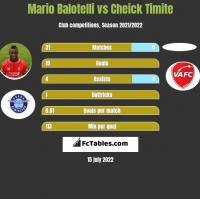 Mario Balotelli vs Cheick Timite h2h player stats