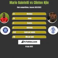 Mario Balotelli vs Clinton Njie h2h player stats