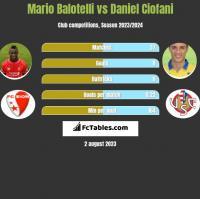 Mario Balotelli vs Daniel Ciofani h2h player stats