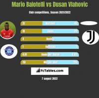 Mario Balotelli vs Dusan Vlahovic h2h player stats