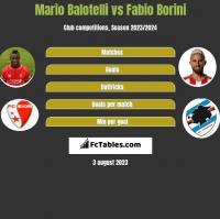 Mario Balotelli vs Fabio Borini h2h player stats