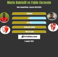 Mario Balotelli vs Fabio Ceravolo h2h player stats