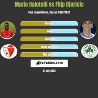 Mario Balotelli vs Filip Djuricic h2h player stats