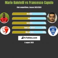 Mario Balotelli vs Francesco Caputo h2h player stats