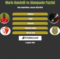 Mario Balotelli vs Giampaolo Pazzini h2h player stats