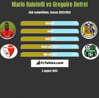 Mario Balotelli vs Gregoire Defrel h2h player stats