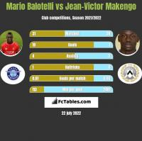 Mario Balotelli vs Jean-Victor Makengo h2h player stats