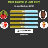 Mario Balotelli vs Juan Otero h2h player stats