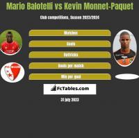 Mario Balotelli vs Kevin Monnet-Paquet h2h player stats