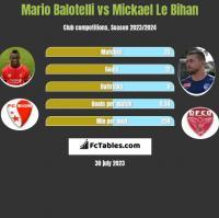 Mario Balotelli vs Mickael Le Bihan h2h player stats