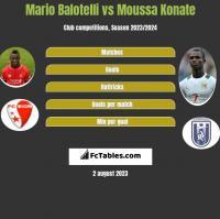 Mario Balotelli vs Moussa Konate h2h player stats