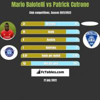 Mario Balotelli vs Patrick Cutrone h2h player stats