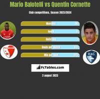 Mario Balotelli vs Quentin Cornette h2h player stats