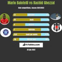 Mario Balotelli vs Rachid Ghezzal h2h player stats