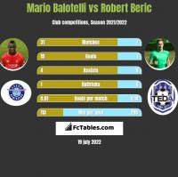 Mario Balotelli vs Robert Beric h2h player stats