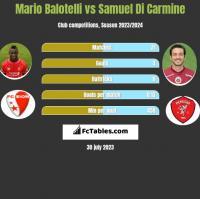 Mario Balotelli vs Samuel Di Carmine h2h player stats