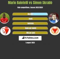 Mario Balotelli vs Simon Skrabb h2h player stats