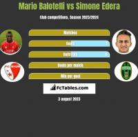Mario Balotelli vs Simone Edera h2h player stats