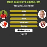 Mario Balotelli vs Simone Zaza h2h player stats