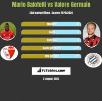 Mario Balotelli vs Valere Germain h2h player stats