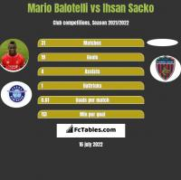 Mario Balotelli vs Ihsan Sacko h2h player stats