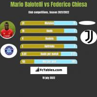 Mario Balotelli vs Federico Chiesa h2h player stats