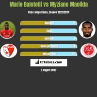Mario Balotelli vs Myziane Maolida h2h player stats