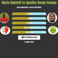 Mario Balotelli vs Ignatius Knepe Ganago h2h player stats