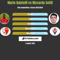 Mario Balotelli vs Riccardo Sottil h2h player stats