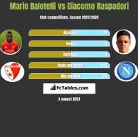 Mario Balotelli vs Giacomo Raspadori h2h player stats