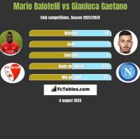 Mario Balotelli vs Gianluca Gaetano h2h player stats
