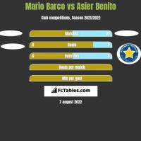 Mario Barco vs Asier Benito h2h player stats