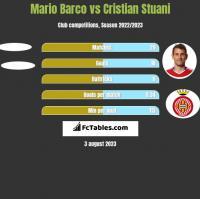 Mario Barco vs Cristian Stuani h2h player stats