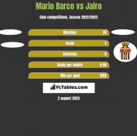 Mario Barco vs Jairo h2h player stats