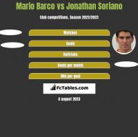 Mario Barco vs Jonathan Soriano h2h player stats