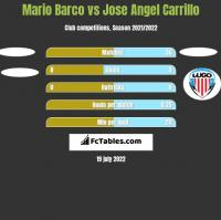 Mario Barco vs Jose Angel Carrillo h2h player stats