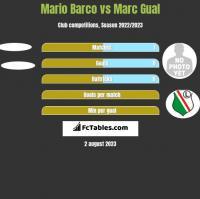 Mario Barco vs Marc Gual h2h player stats