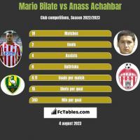 Mario Bilate vs Anass Achahbar h2h player stats