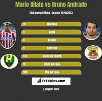 Mario Bilate vs Bruno Andrade h2h player stats