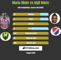 Mario Bilate vs Gigli Ndefe h2h player stats