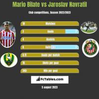 Mario Bilate vs Jaroslav Navratil h2h player stats