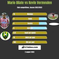 Mario Bilate vs Kevin Vermeulen h2h player stats