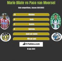 Mario Bilate vs Paco van Moorsel h2h player stats