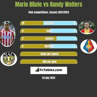 Mario Bilate vs Randy Wolters h2h player stats
